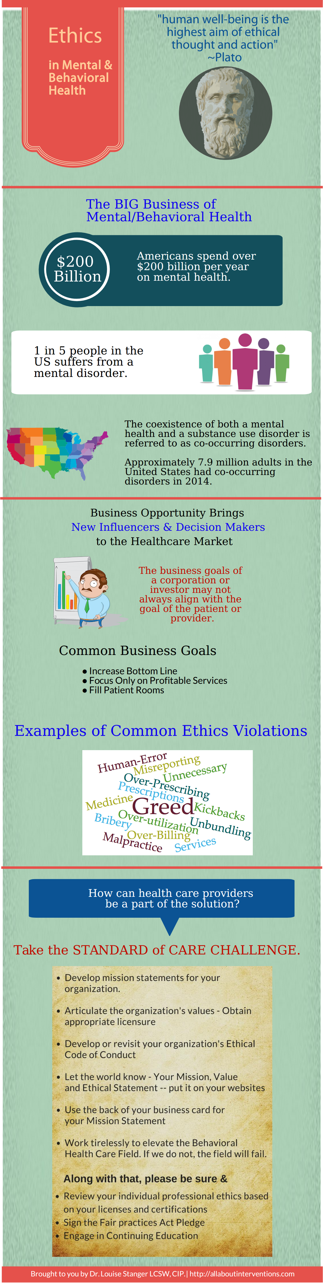 Ethics in Mental and Behavioral Health